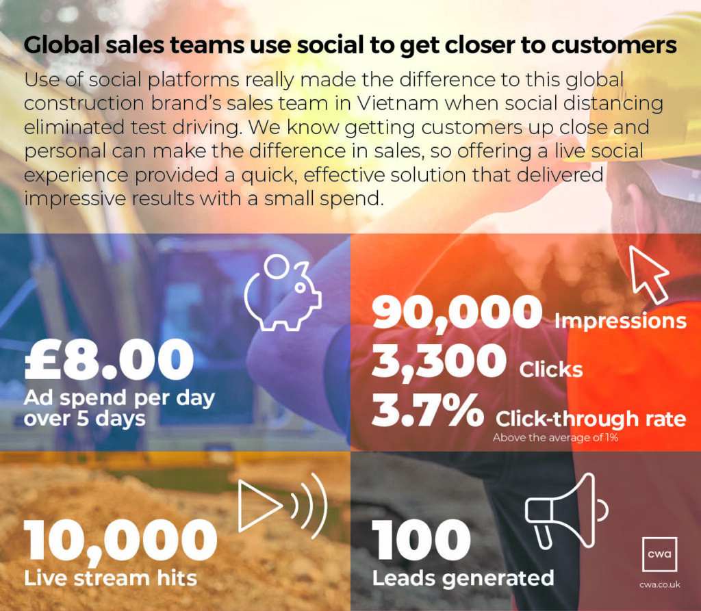 How CWA ussed social media to get closer to customers